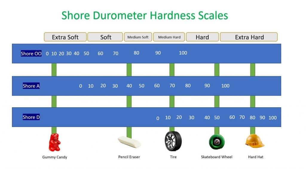 Shore Durometer Hardness Scales
